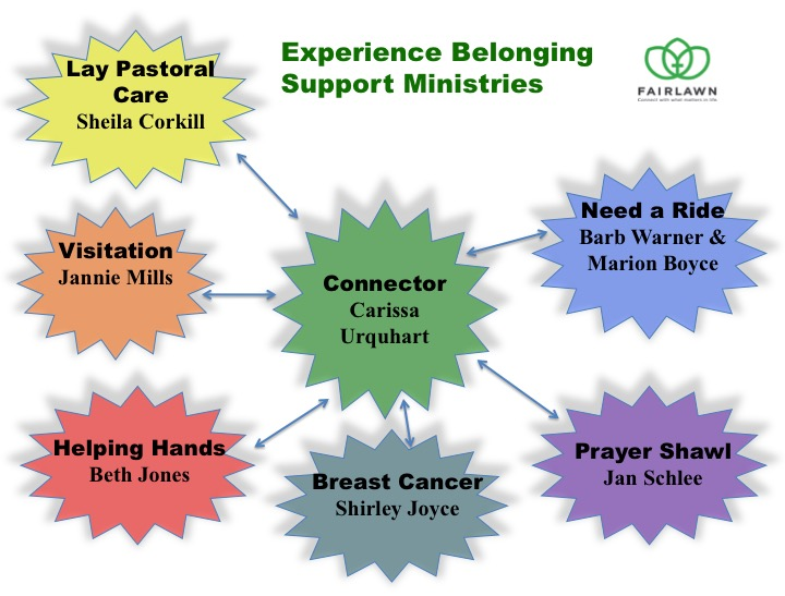 support-ministries